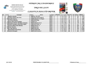 Classifica Targa del Golfo